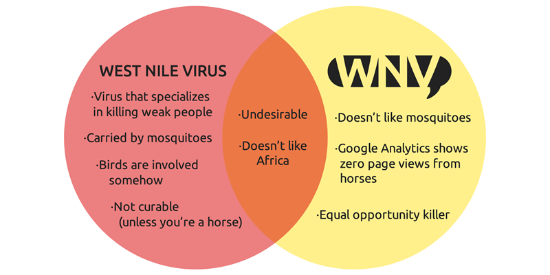 WNV vs WNV Venn Diagram